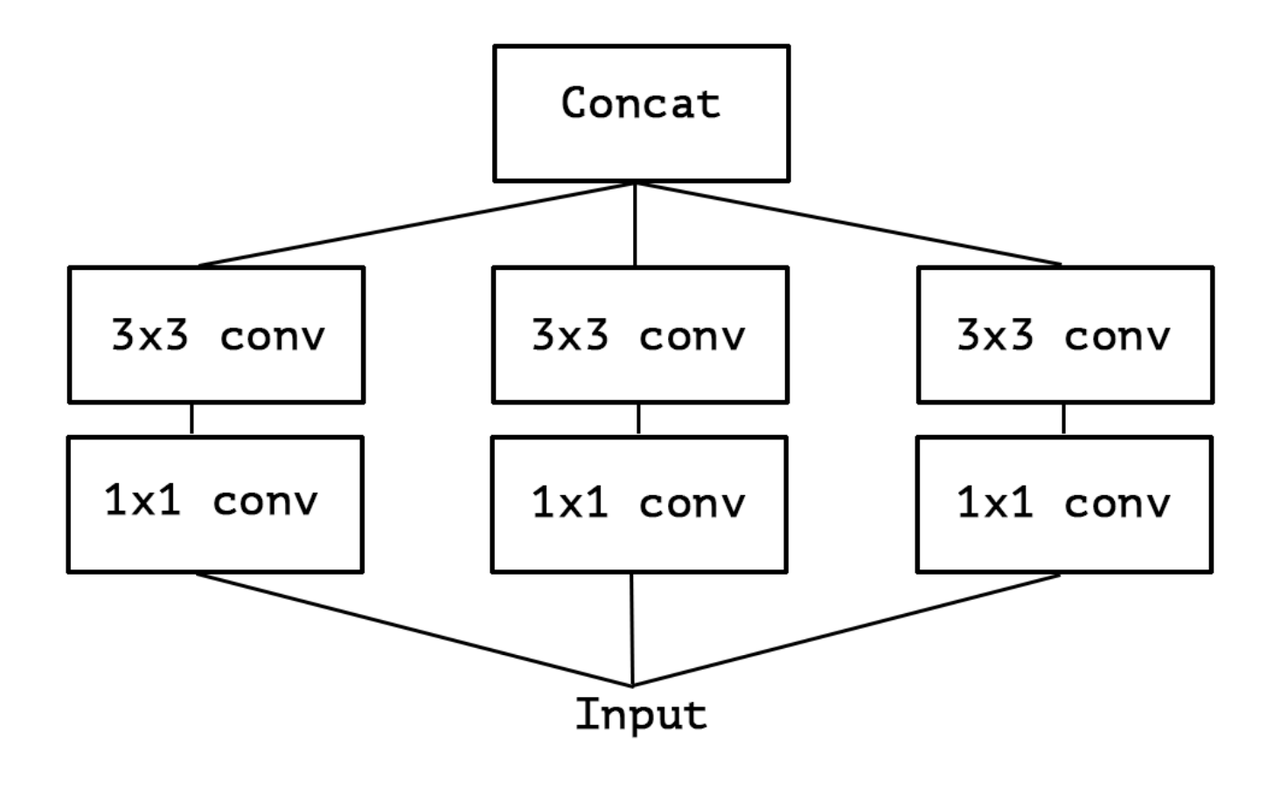 /images/ML_notes/convolutions/04_simple_inception.png