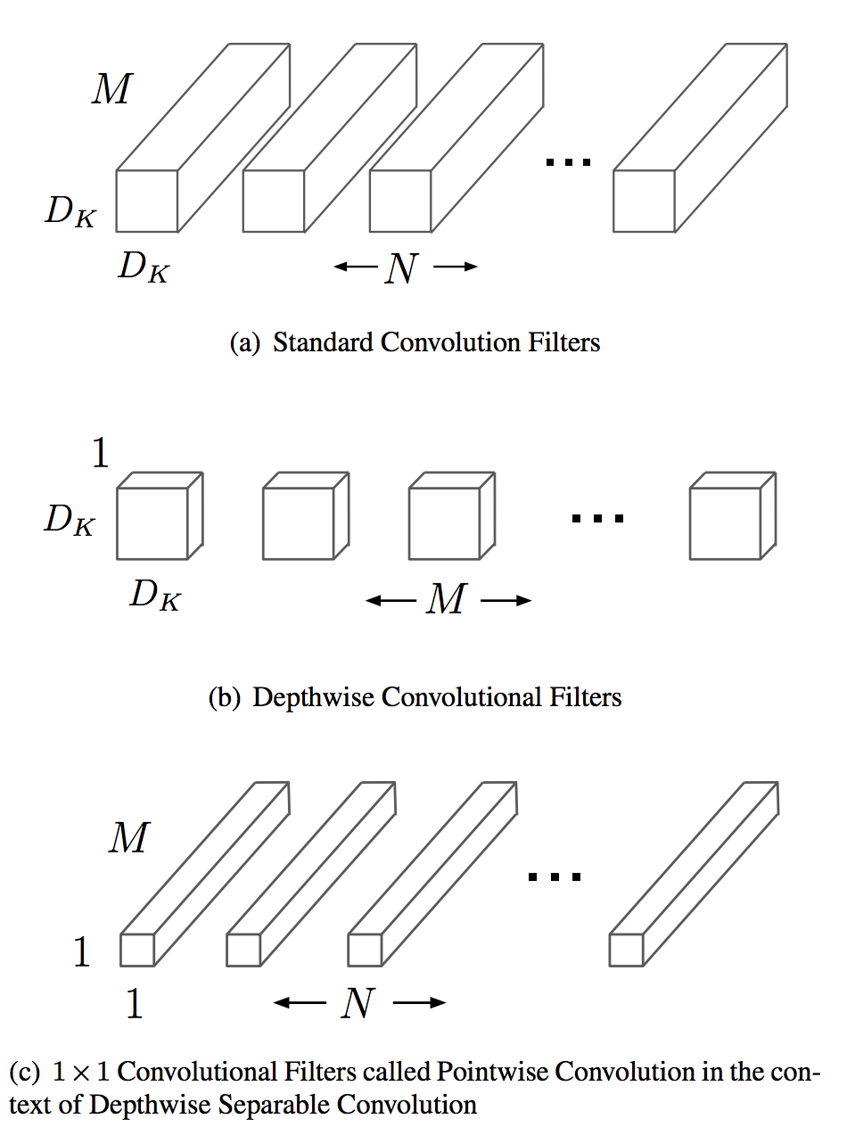 /images/ML_notes/convolutions/05_1_deepwise_convolutions.png