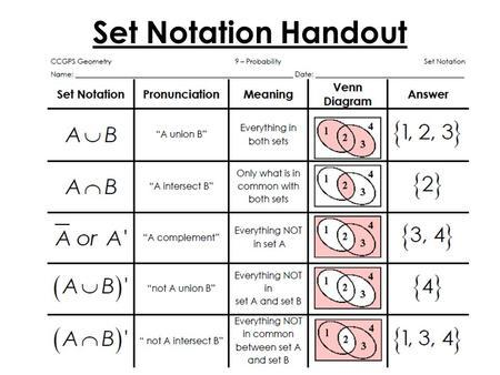 /images/math/math-notations/set_notations.jpg