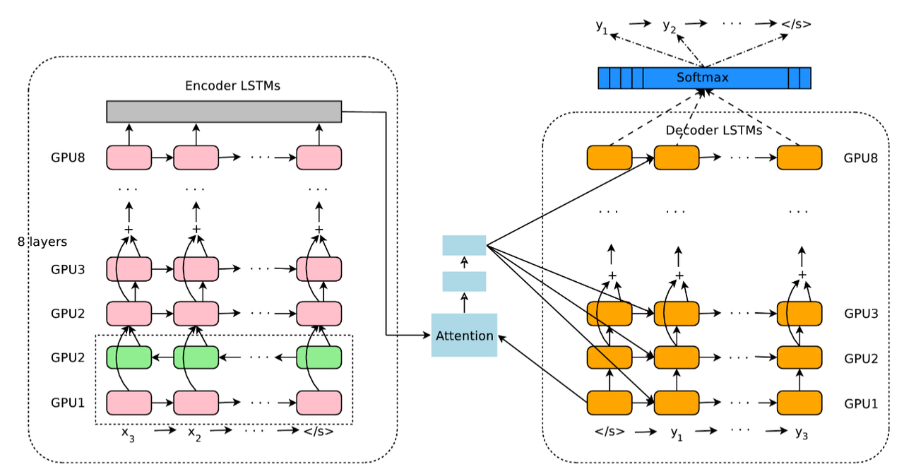 /images/models_architectures/rnn_attention.png